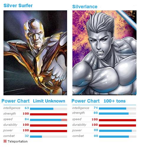 Silverlance VS Silver Surfer