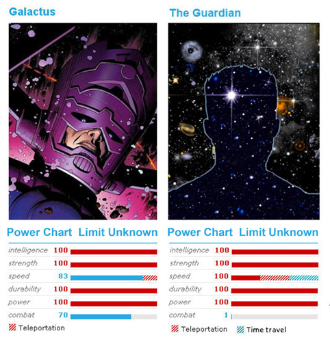 The Guardian VS Galactus